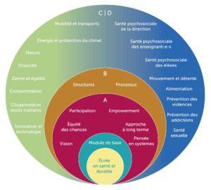 ©Réseau d'écoles21 Critères de qualité pour une école en santé et durable