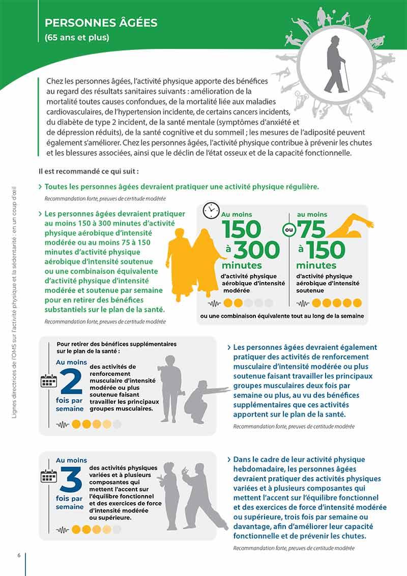 Lignes directrices de l'OMS sur l'activité physique et la sédentarité – Messages clés et recommandations pour les personnes âgées (65 ans et plus). Organisation mondiale de la Santé, novembre 2020.